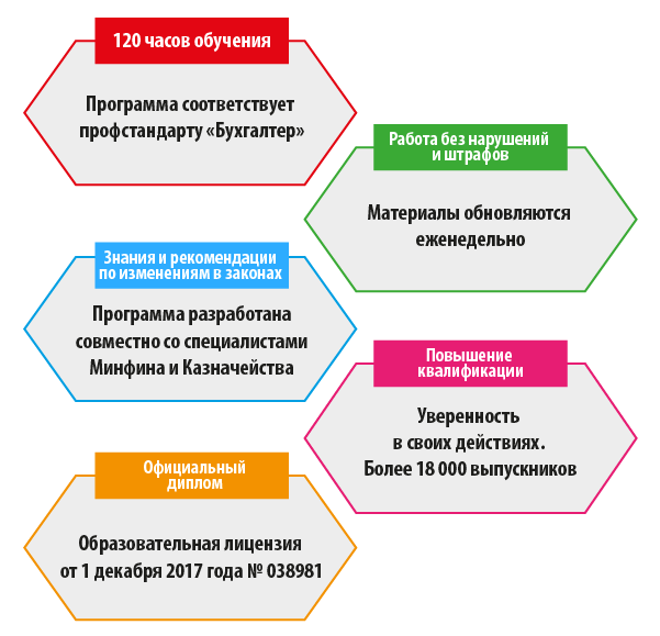 Отчетность в казенном учреждении (код В), 120 часов